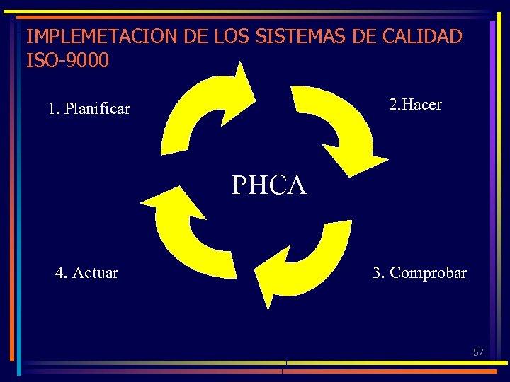 IMPLEMETACION DE LOS SISTEMAS DE CALIDAD ISO-9000 2. Hacer 1. Planificar PHCA 4. Actuar