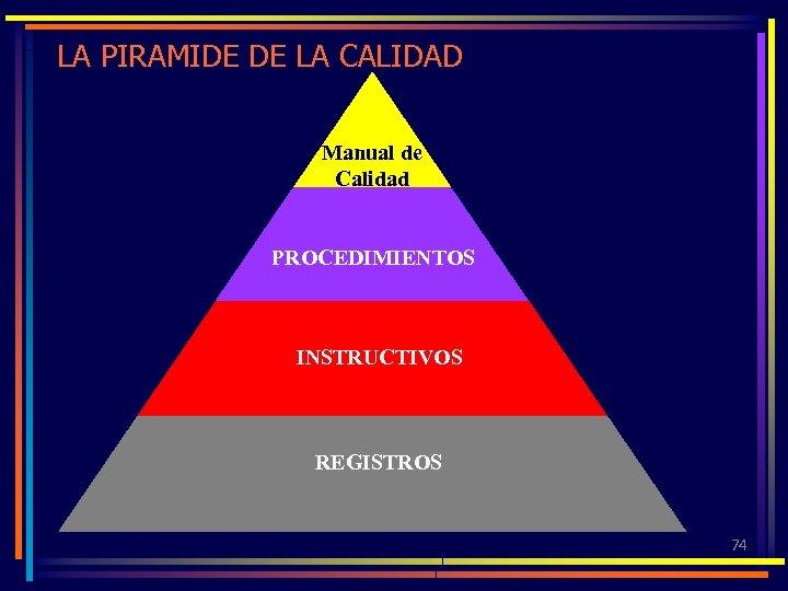 LA PIRAMIDE DE LA CALIDAD Manual de Calidad PROCEDIMIENTOS INSTRUCTIVOS REGISTROS 74