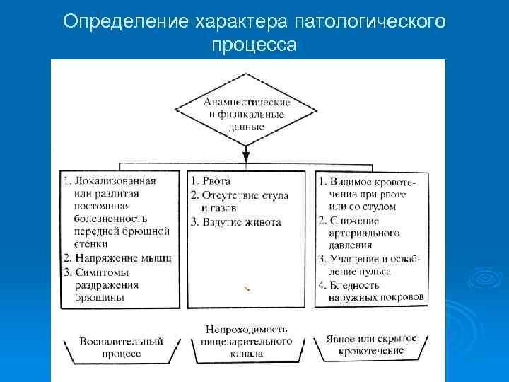 Определение характера патологического процесса