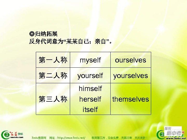 "◎归纳拓展 反身代词意为""某某自己;亲自""。 第一人称 myself ourselves 第二人称 yourself yourselves 第三人称 himself herself itself themselves"