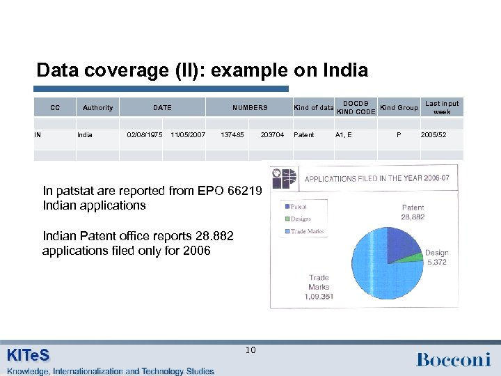 Data coverage (II): example on India CC Authority DATE NUMBERS Kind of data DOCDB