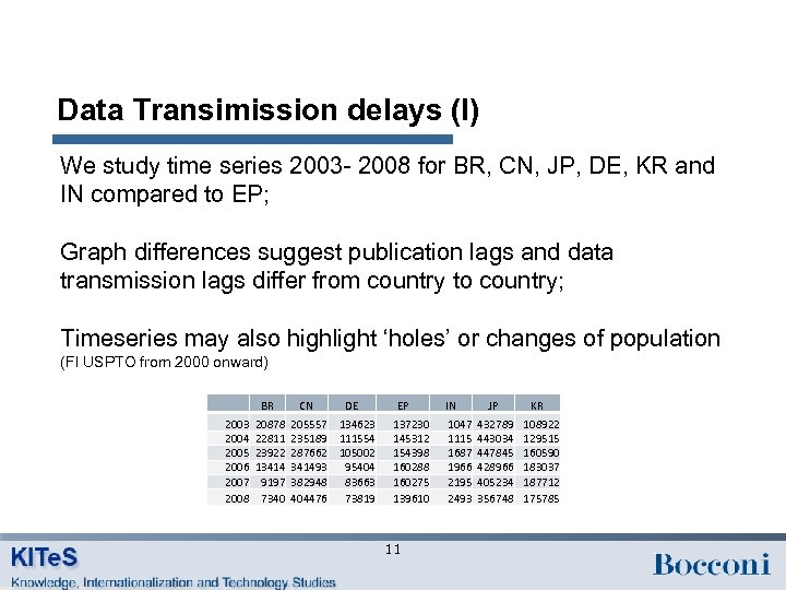 Data Transimission delays (I) We study time series 2003 - 2008 for BR, CN,