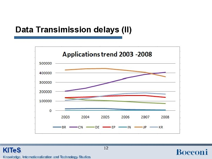 Data Transimission delays (II) 12