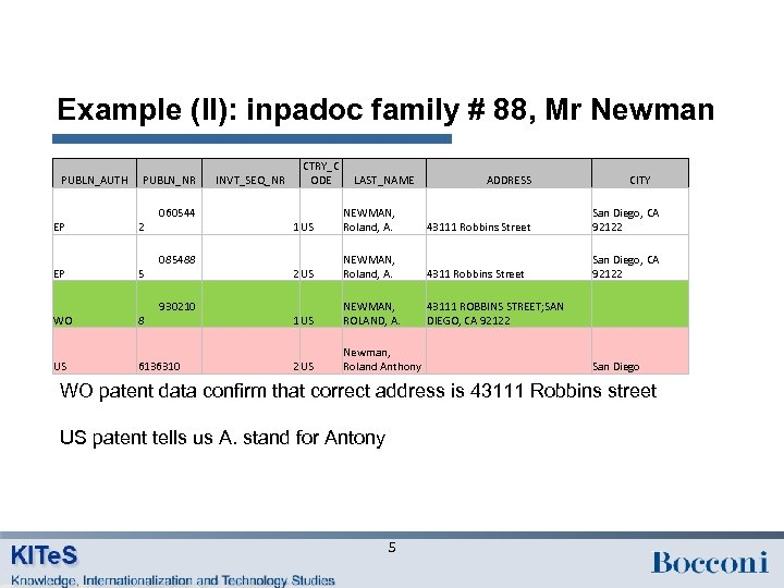 Example (II): inpadoc family # 88, Mr Newman PUBLN_AUTH PUBLN_NR EP 060544 2 EP