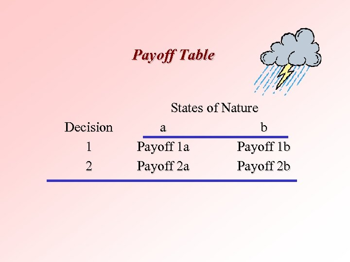 Payoff Table States of Nature Decision 1 2 a Payoff 1 a Payoff 2