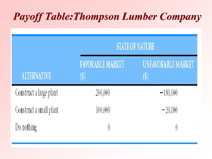 Payoff Table: Thompson Lumber Company