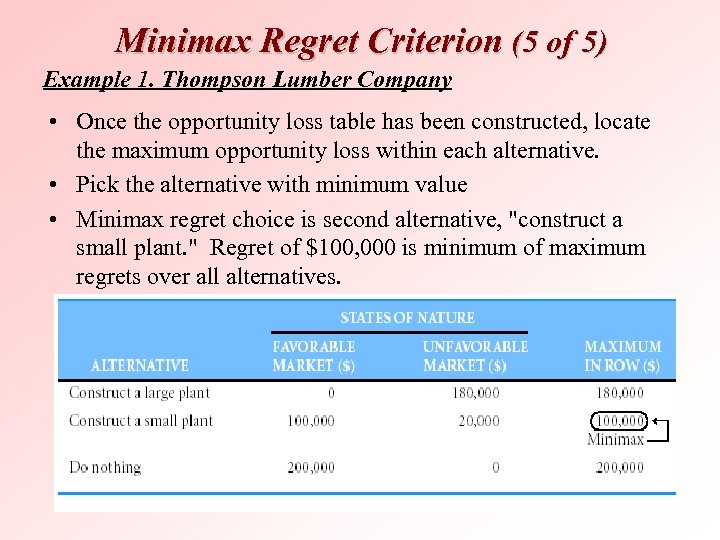 Minimax Regret Criterion (5 of 5) Example 1. Thompson Lumber Company • Once the