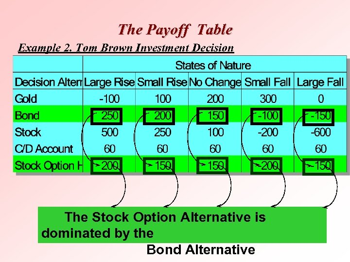 The Payoff Table Example 2. Tom Brown Investment Decision The Stock Option Alternative is