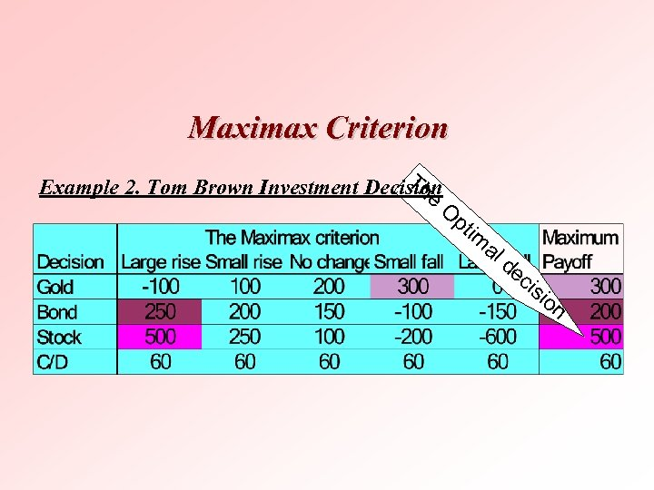 Maximax Criterion Th Example 2. Tom Brown Investment Decision e O pt im
