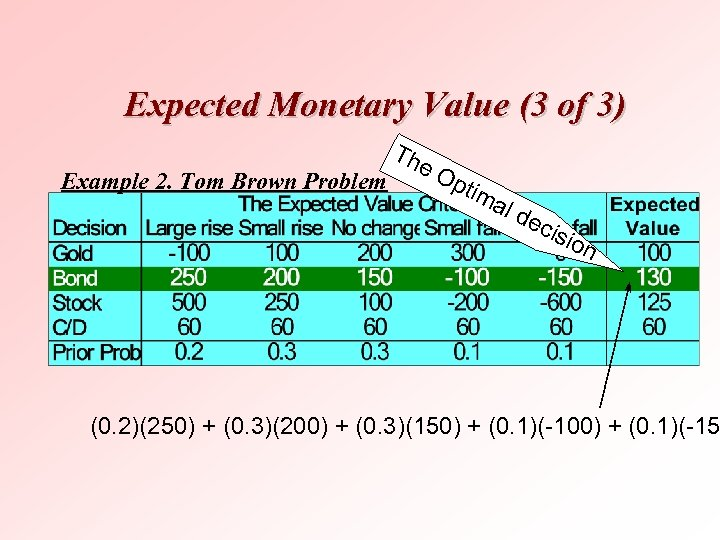 Expected Monetary Value (3 of 3) Example 2. Tom Brown Problem Th e. O