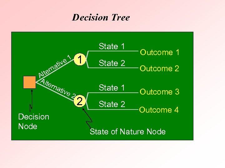 Decision Tree State 1 iv at n ter Al Alt ern ativ Decision Node