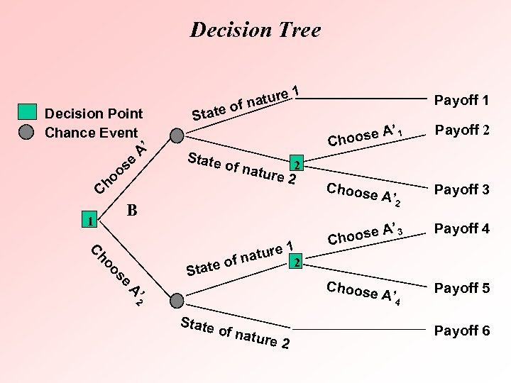 Decision Tree Decision Point Chance Event ' A se oo h C State ure