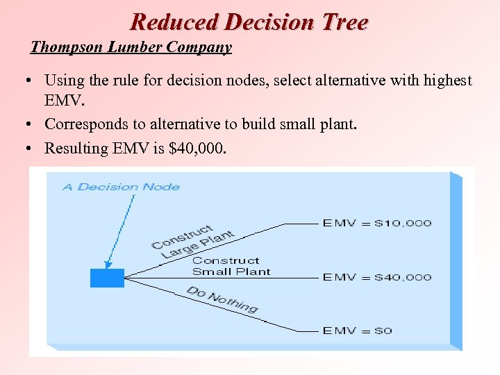 Reduced Decision Tree Thompson Lumber Company • Using the rule for decision nodes, select