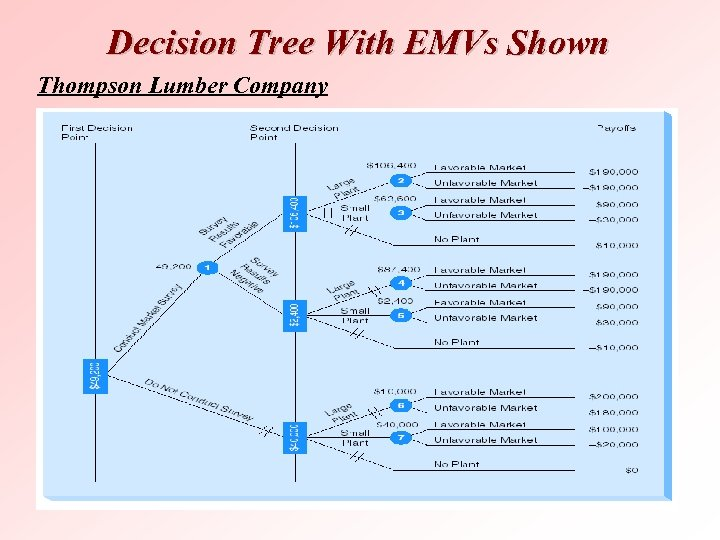Decision Tree With EMVs Shown Thompson Lumber Company