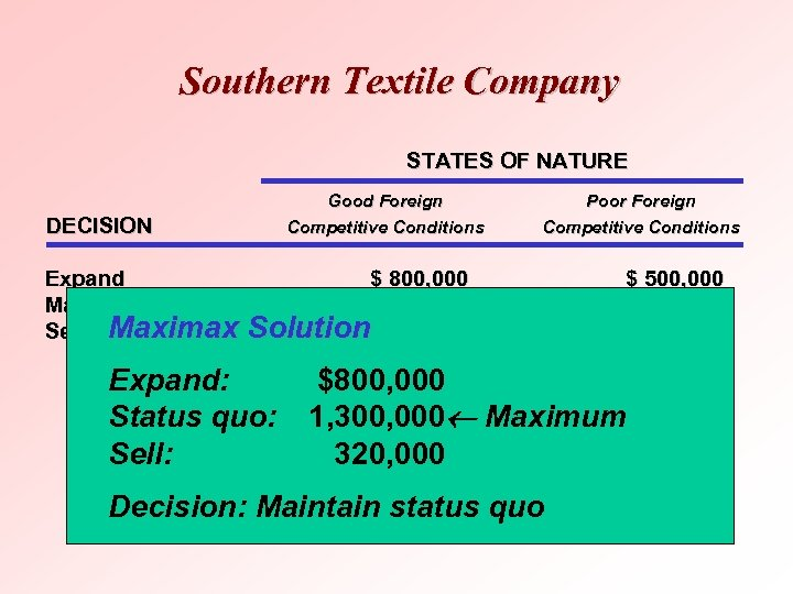 Southern Textile Company STATES OF NATURE DECISION Good Foreign Competitive Conditions Poor Foreign Competitive