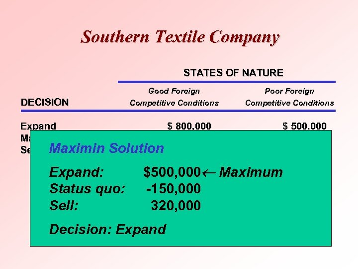 Southern Textile Company STATES OF NATURE DECISION Good Foreign Competitive Conditions Expand $ 800,