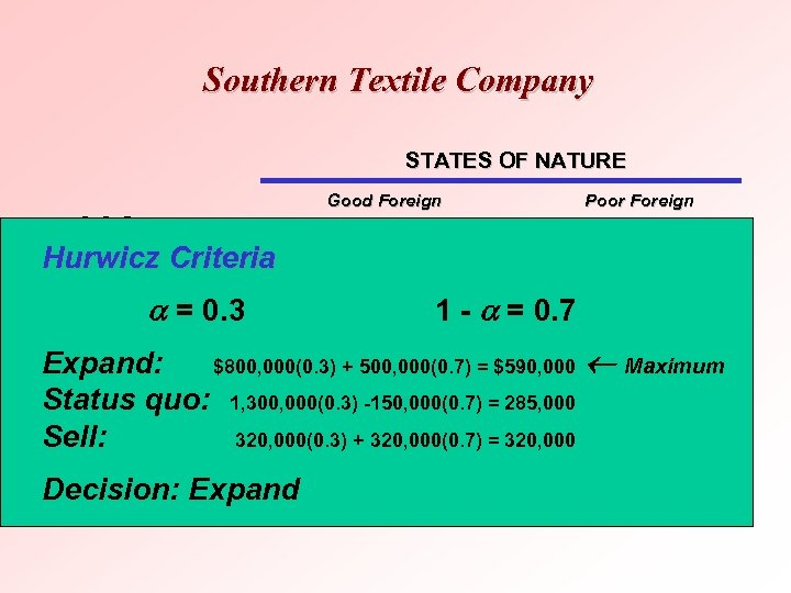 Southern Textile Company STATES OF NATURE DECISION Good Foreign Competitive Conditions Hurwicz Criteria Expand