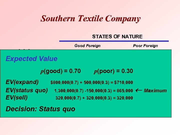 Southern Textile Company STATES OF NATURE Good Foreign Competitive Conditions DECISION Expected Value Expand