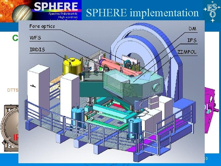 SPHERE implementation CPI De-rotator HWP 2 HWP 1 ITTM Polar Cal DM NIR ADC