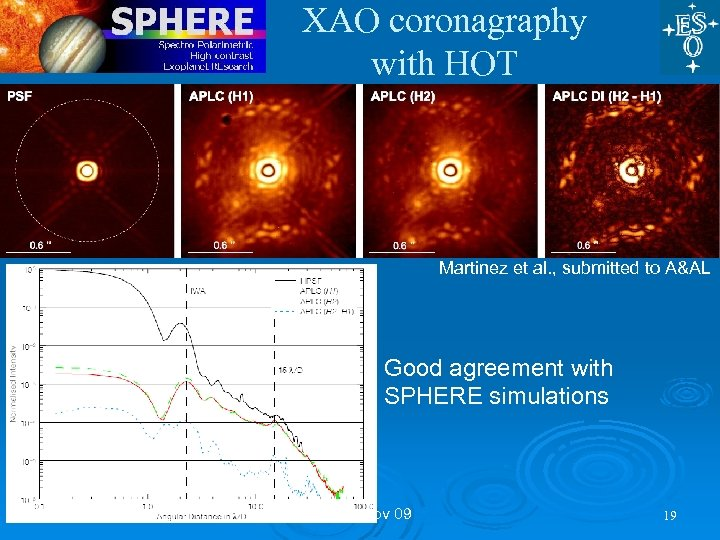 XAO coronagraphy with HOT Martinez et al. , submitted to A&AL Good agreement with