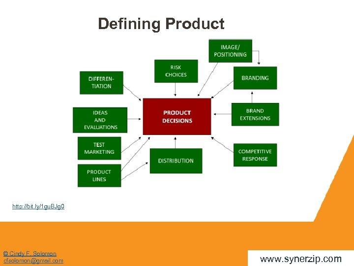 Defining Product http: //bit. ly/1 gu. BJg 0 © Cindy F. Solomon cfsolomon@gmail. com