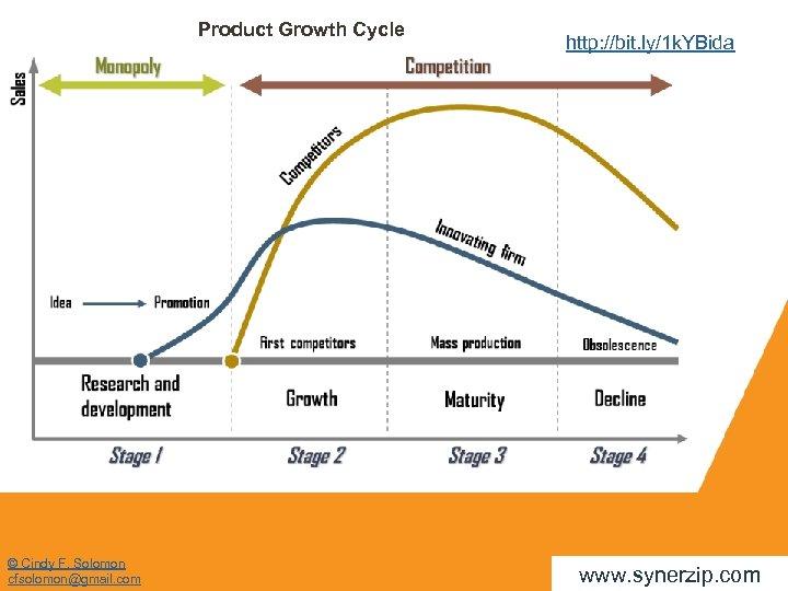 Product Growth Cycle © Cindy F. Solomon cfsolomon@gmail. com http: //bit. ly/1 k. YBida