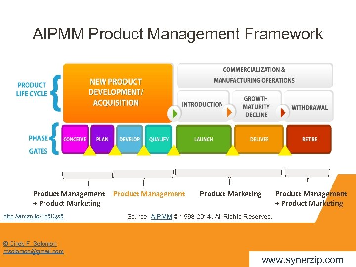 AIPMM Product Management Framework Product Management + Product Marketing http: //amzn. to/1 b 5