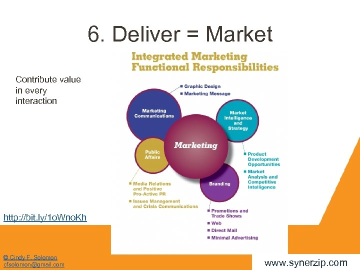 6. Deliver = Market Contribute value in every interaction http: //bit. ly/1 o. Wno.