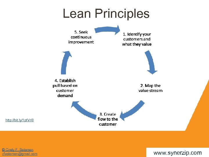 Lean Principles http: //bit. ly/1 pt. Vr. I 8 © Cindy F. Solomon cfsolomon@gmail.