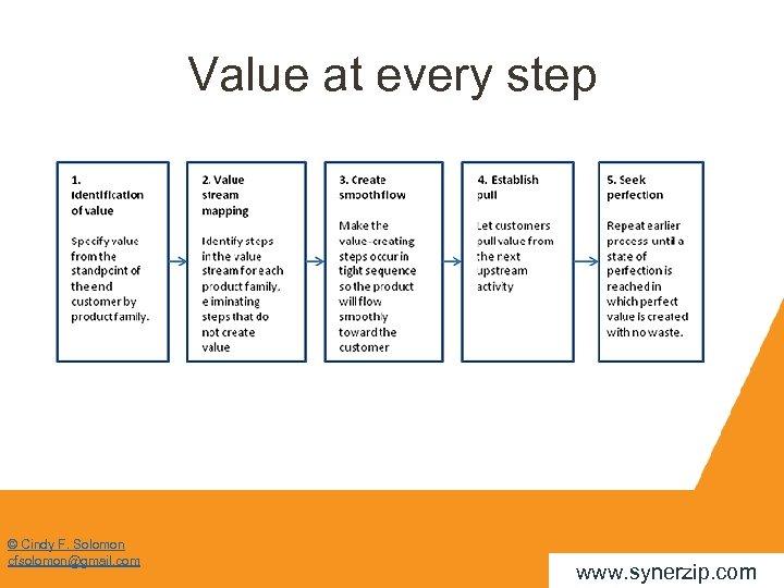 Value at every step © Cindy F. Solomon cfsolomon@gmail. com www. synerzip. com
