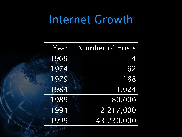 Internet Growth Year 1969 1974 1979 1984 1989 1994 1999 Number of Hosts 4