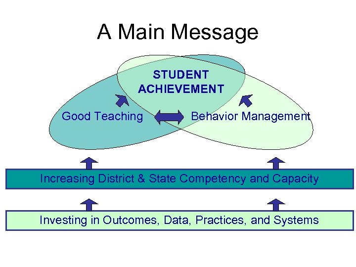 A Main Message STUDENT ACHIEVEMENT Good Teaching Behavior Management Increasing District & State Competency