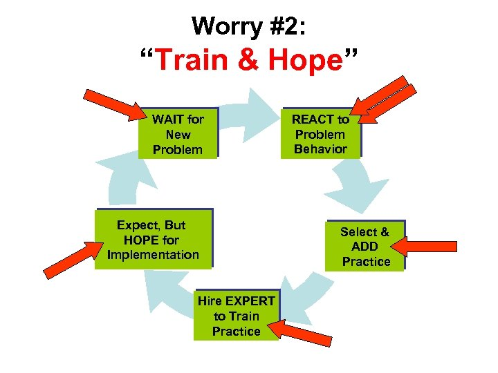 "Worry #2: ""Train & Hope"" WAIT for New Problem Expect, But HOPE for Implementation"