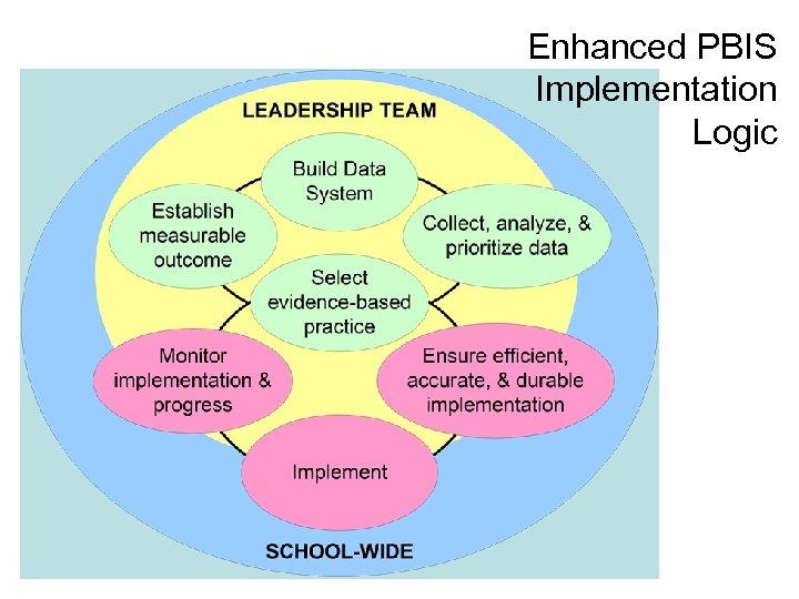 Enhanced PBIS Implementation Logic