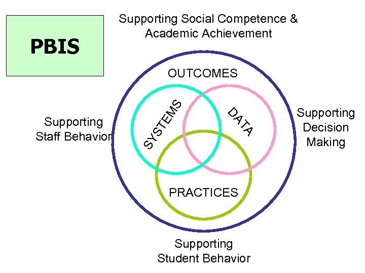PBIS Supporting Social Competence & Academic Achievement ST SY TA DA Supporting Staff Behavior