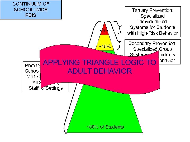 CONTINUUM OF SCHOOL-WIDE PBIS ~5% ~15% Tertiary Prevention: Specialized Individualized Systems for Students with