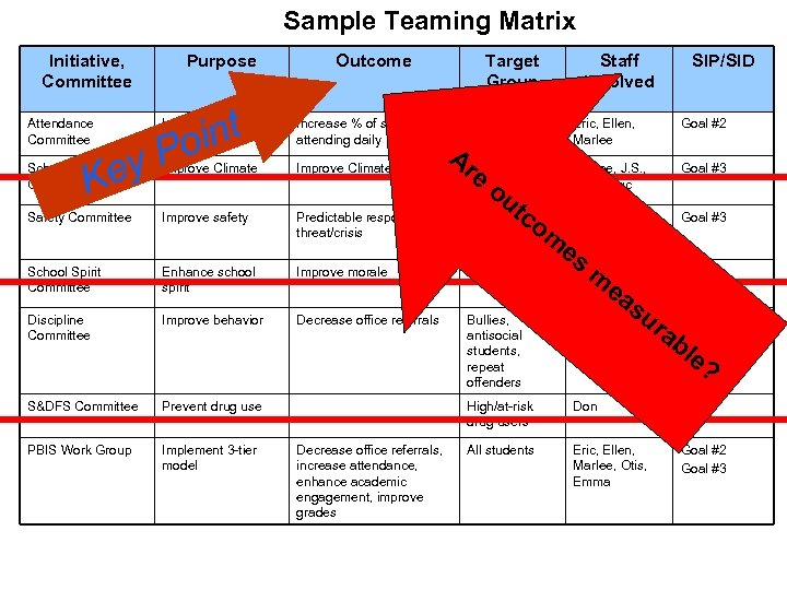 Sample Teaming Matrix Initiative, Committee Attendance Committee Purpose int o Outcome Increase attendance Increase