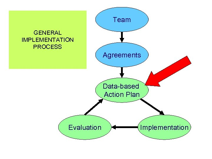 Team GENERAL IMPLEMENTATION PROCESS Agreements Data-based Action Plan Evaluation Implementation