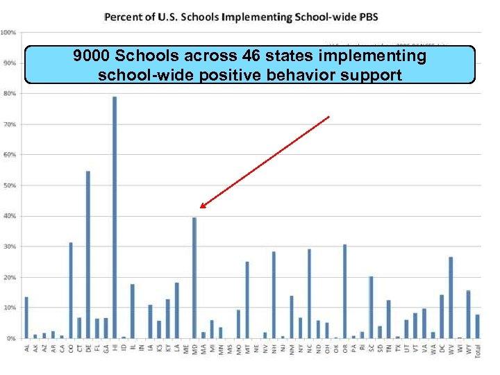 9000 Schools across 46 states implementing school-wide positive behavior support