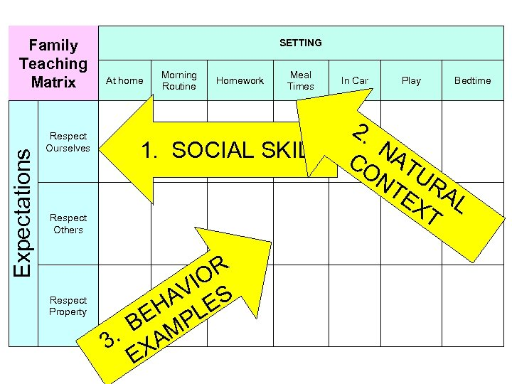 Expectations Family Teaching Matrix Respect Ourselves SETTING At home Morning Routine Homework 1. SOCIAL
