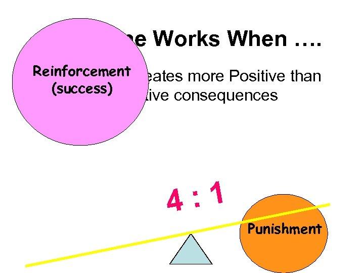 Discipline Works When …. Reinforcementcreates more Positive than Prevention (success) Negative consequences : 1