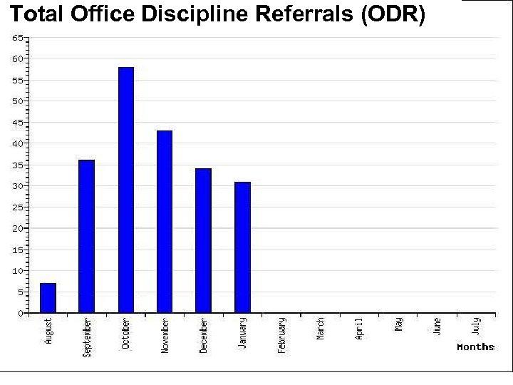 Total Office Discipline Referrals (ODR)