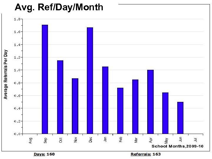 Avg. Ref/Day/Month