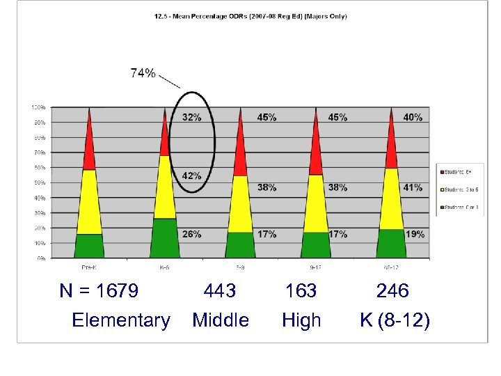 N = 1679 Elementary 443 Middle 163 High 246 K (8 -12)