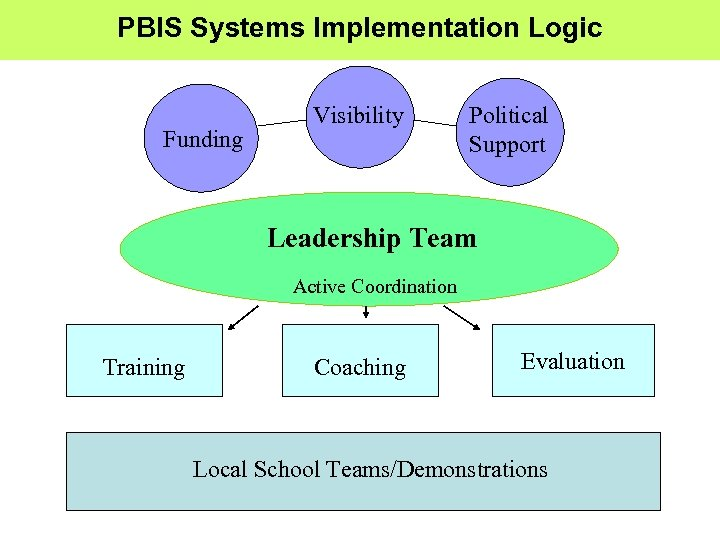 PBIS Systems Implementation Logic Funding Visibility Political Support Leadership Team Active Coordination Training Coaching