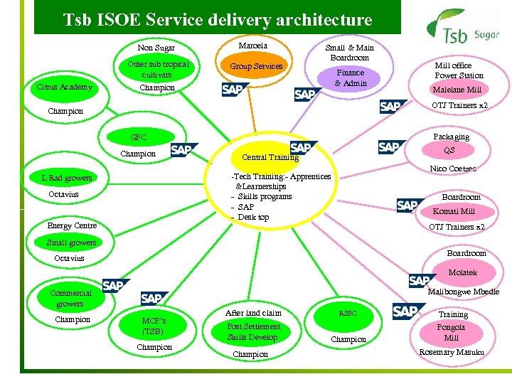 Tsb ISOE Service delivery architecture Non Sugar Other sub tropical cultivars Citrus Academy Maroela