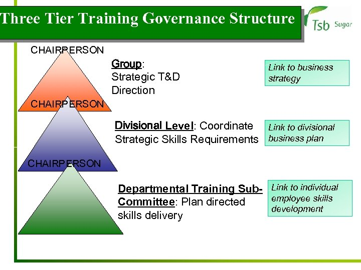 Three Tier Training Governance Structure CHAIRPERSON Group: Strategic T&D Direction Link to business strategy