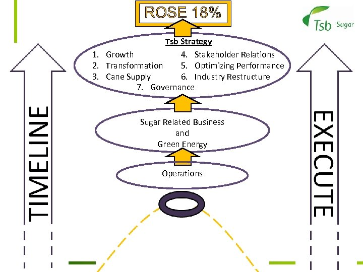 ROSE 18% Tsb Strategy 1. Growth 4. Stakeholder Relations 2. Transformation 5. Optimizing Performance