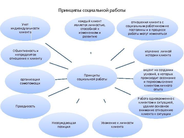 Принципы социальной работы Учет индивидуальности клиента каждый клиент является личностью, способной к изменениям и