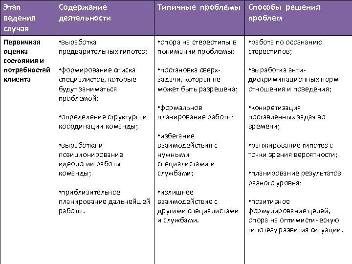Этап ведения случая Содержание деятельности Типичные проблемы Способы решения проблем Первичная оценка состояния и